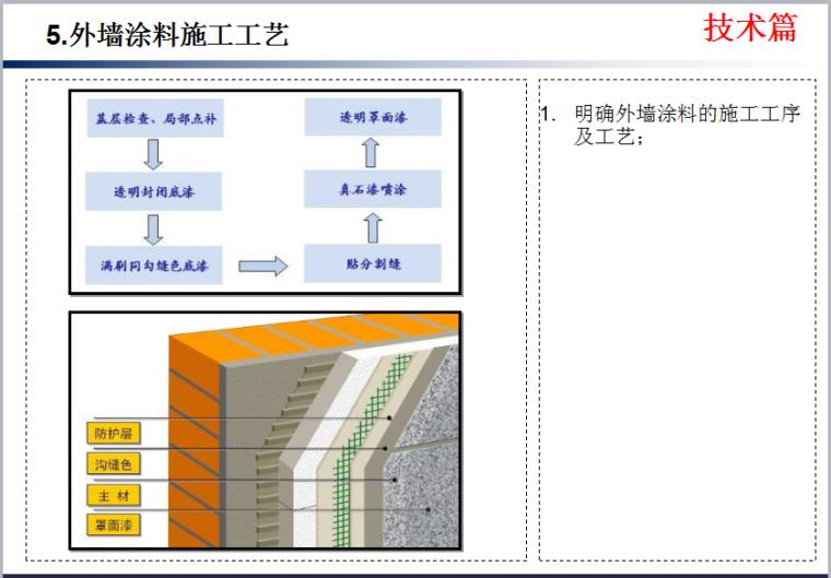 外墙涂料技术质量标准交底模板-知名企业《外墙涂料技术质量标准交底》模板-外墙涂料施工工艺