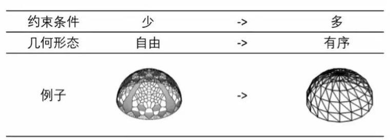 结构参数化设计杂谈_9