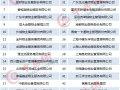 2018中国物业管理企业品牌价值50强