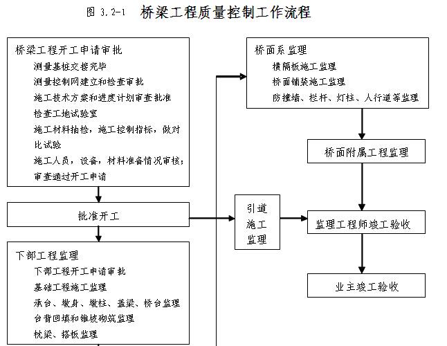[四川]桥梁工程施工监理实施细则(130页,图表丰富)