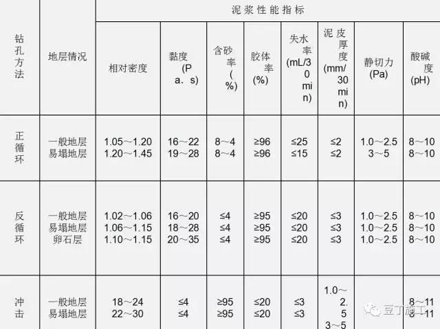 钻孔灌注桩全流程施工要点总结(含现场各岗位职责及通病防治)_7