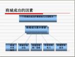 商业地产的操盘环节与招商策略(170页,附案例)