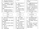 房地产集团公司工程管理制度手册(共297)
