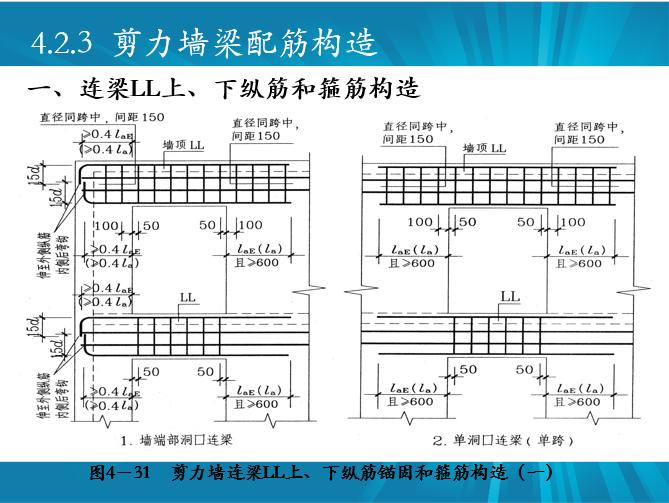 剪力墙识图、配筋设计常见问题及其做法_21