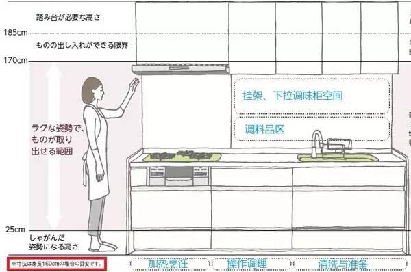 干货|装个好厨房太重要!厨房布局扫盲课,超全秘籍,一篇搞定_18