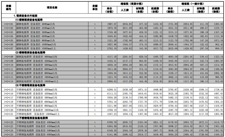 [山东]省安装工程价目表(2018年3月勘误)_2
