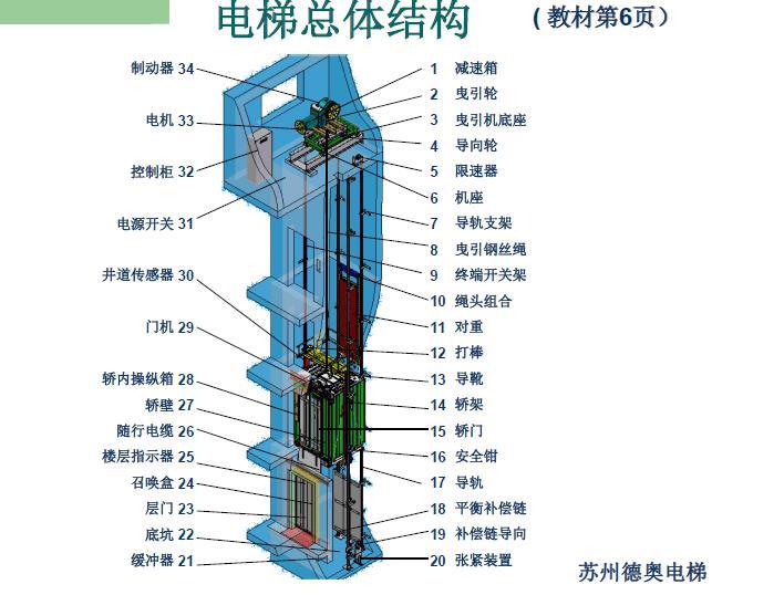 建筑工程电扶梯安装培训精华讲义(290页,图片丰富)_2