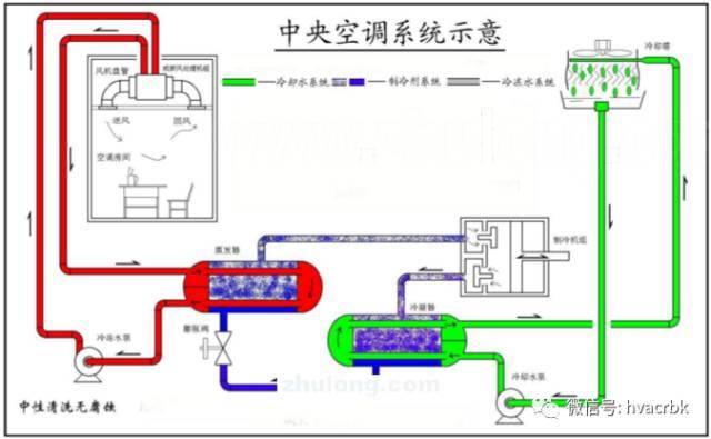 中央空调末端设备分类与应用_21