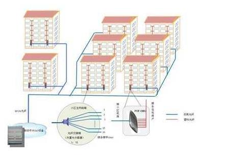 窑街煤电集团工程项目综合布线施工组织设计方案