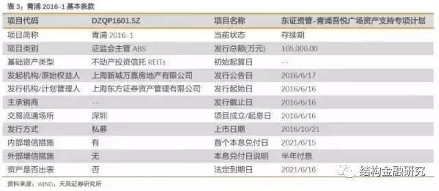 深度!中国房地产证券化的核心应用模式!(收藏!)_3
