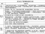 安全生产管理检查评分表
