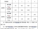 7层综合楼外饰及幕墙工程设计总说明(word,8页)