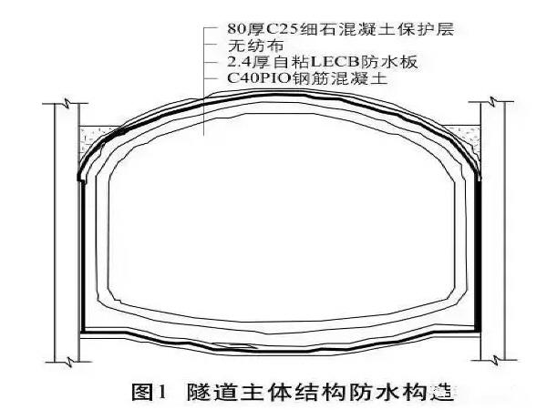 铁路隧道防水设计与施工技术