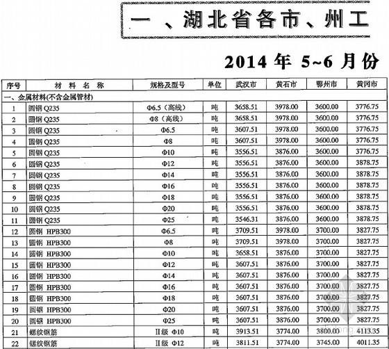 [湖北]2014年5-6月造价管理信息及建设工程材料市场价格信息(165页)