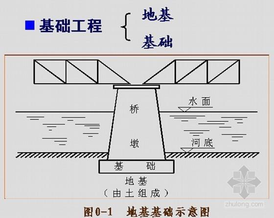 基础工程课程讲义583页PPT(附flash动画)