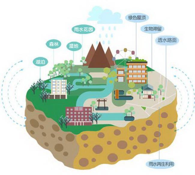 超赞|海绵城市建设之低影响开发LID技术篇!
