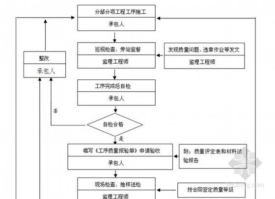 [浙江]公路工程监理规划范本 150页(质控详细)