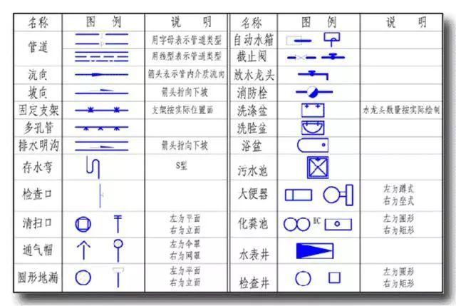 给排水图纸如何看懂,给排水识图方法