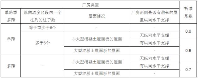 [钢构知识]钢结构设计计算用表_11