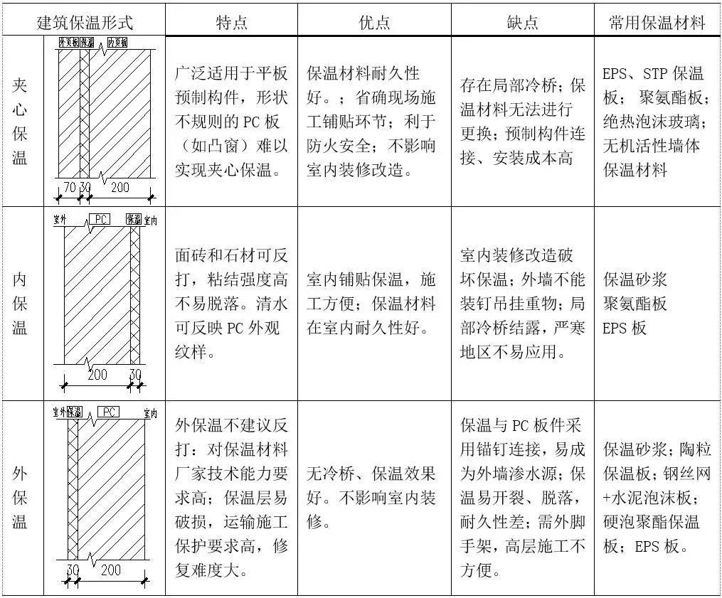 装配式住宅结构设计要点汇总_6