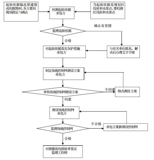 [福建]多层教学楼项目监理大纲(287页)