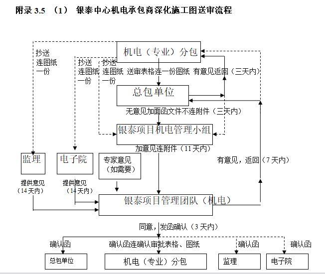 某房地产公司项目管理程序手册_9