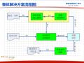 广联达的真实案例工程结算教程讲义
