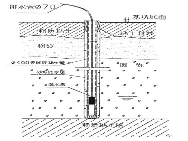市政工程井点降水施工方案