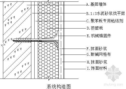 外墙瓷砖饰面体系XPS挤塑板保温施工方案