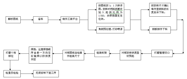 现场桁架制作工艺流程图.jpg