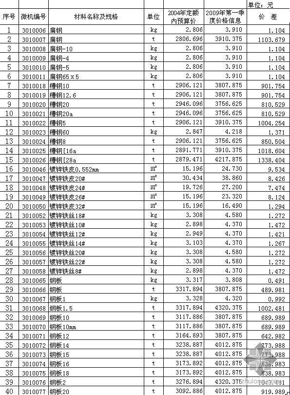阿勒泰地区2009年第1季度市政工程材料信息价