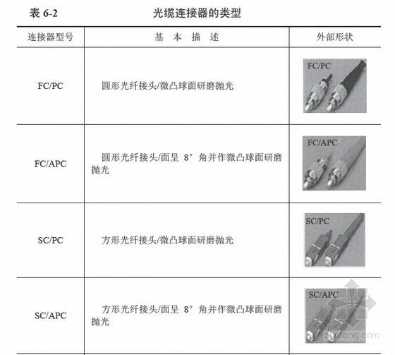 20KV以及下配电网工程预算定额使用指南与费用标准(219页)
