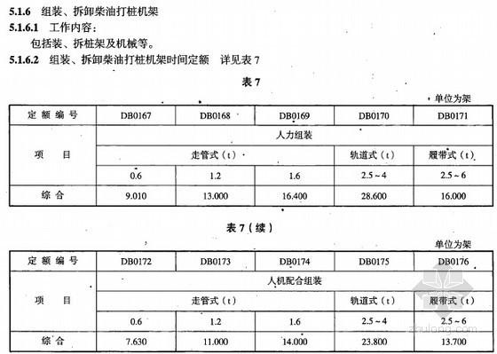 2008版市政桩基础工程劳动定额(全套59页)