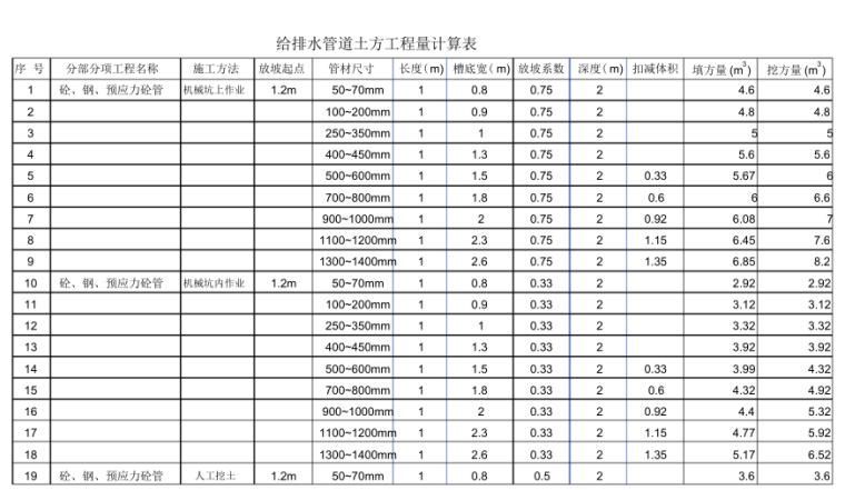 给排水管道土方工程量计算表