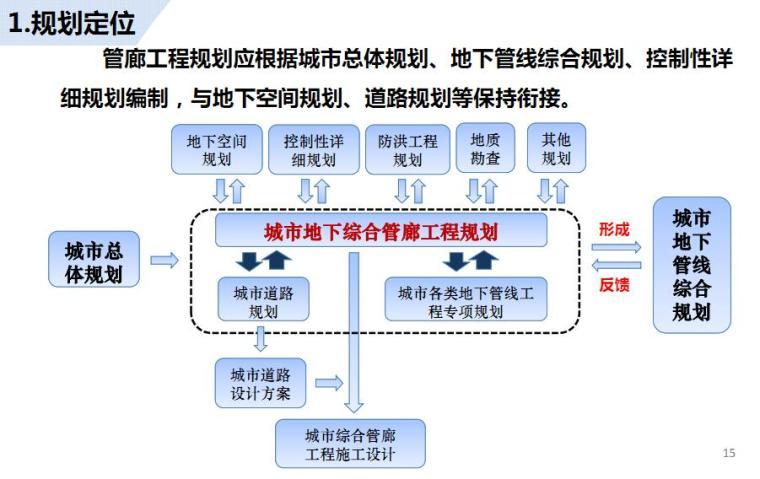 《城市地下综合管廊工程规划编制指引》图文解读_5