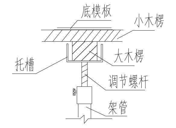 城市地下综合管廊明挖现浇施工技术方案(31页)