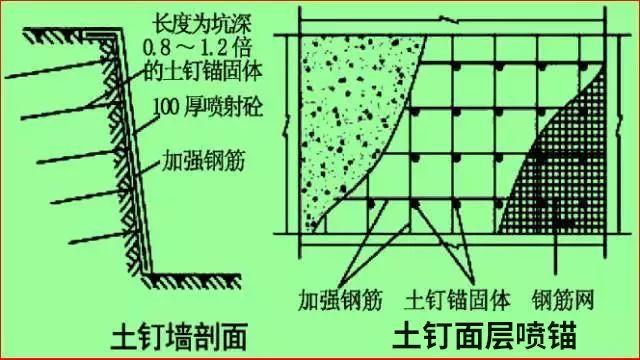 学会11种深基坑支护方式,以后施工深、浅基坑都游刃有余!_14