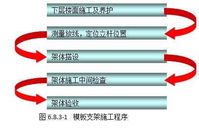 【吉林长春】生命金融大厦A座工程施工组织设计(附图丰富)_14