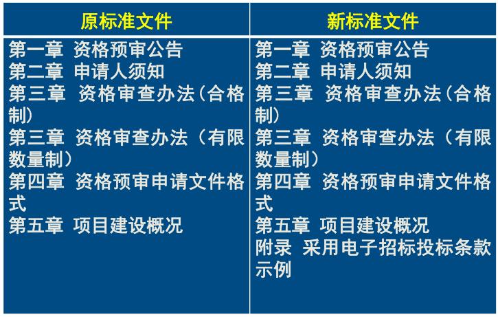 公路工程标准招标文件(2018年版)总体情况介绍_5