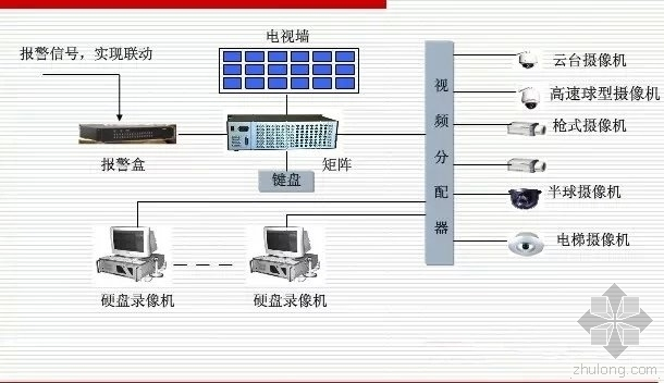 住宅小区标配智能化系统及常用弱电线材总结