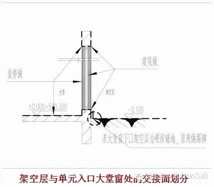 [华润精品]精品住宅施工图阶段品质控制