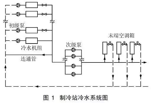 一次泵/二次泵变流量系统能耗分析