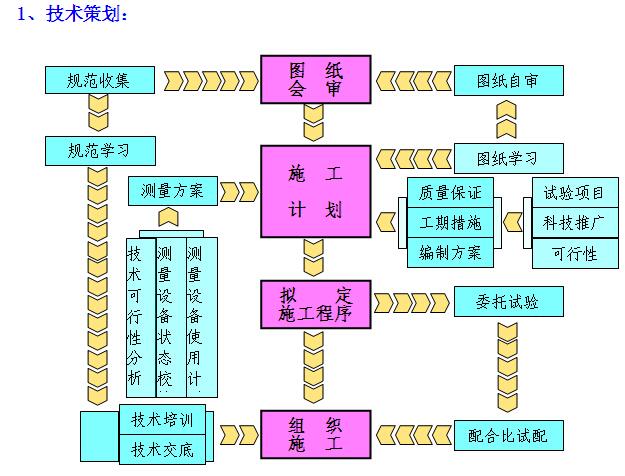 [贵阳]高层住宅楼项目施工组织设计(图文丰富)_1