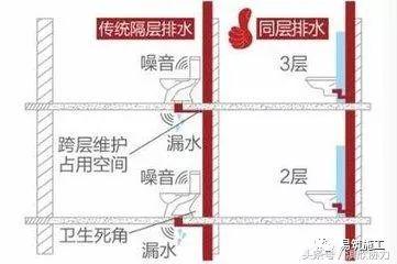 万科集团住宅卫生间降板式同层排水技术标准_7