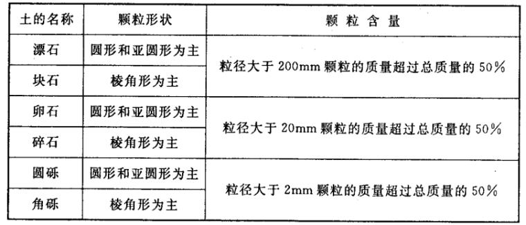 城市轨道交通岩土工程勘察规范GB50307-2012
