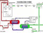 暖通空调系统水泵的使用与选型,总结很到位