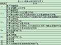 结构设计常用数据及抗震参数(word,13页)