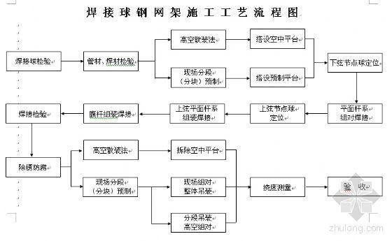 网架施工工艺流程图