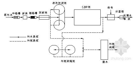 大型污水处理厂设计方案