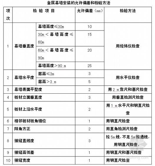 [天津]商业楼门窗幕墙施工组织设计(玻璃、金属幕墙)